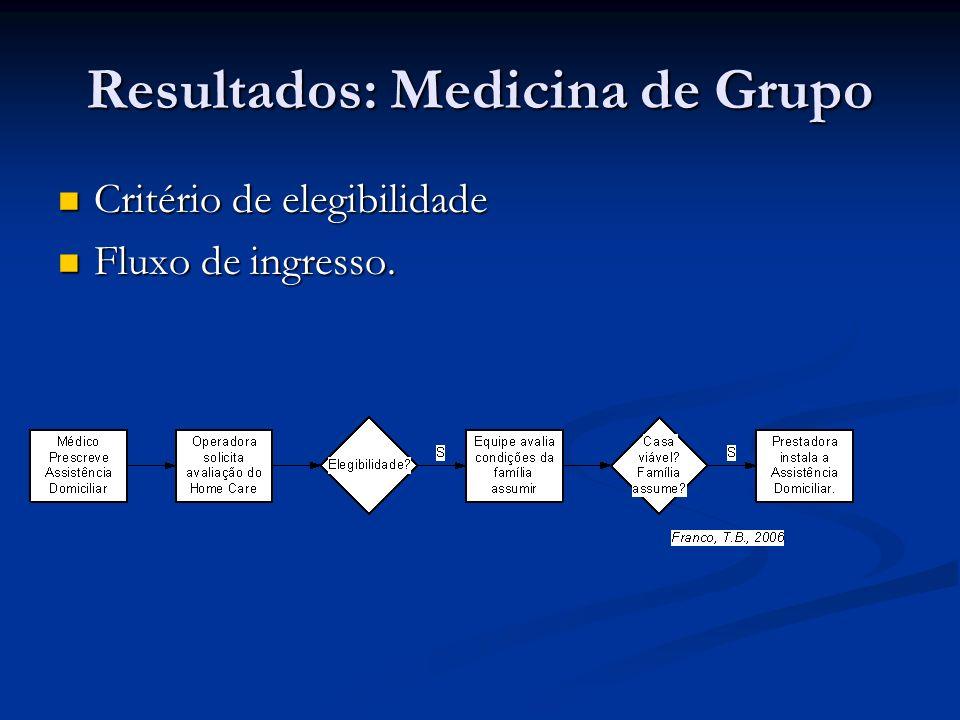 Resultados: Medicina de Grupo