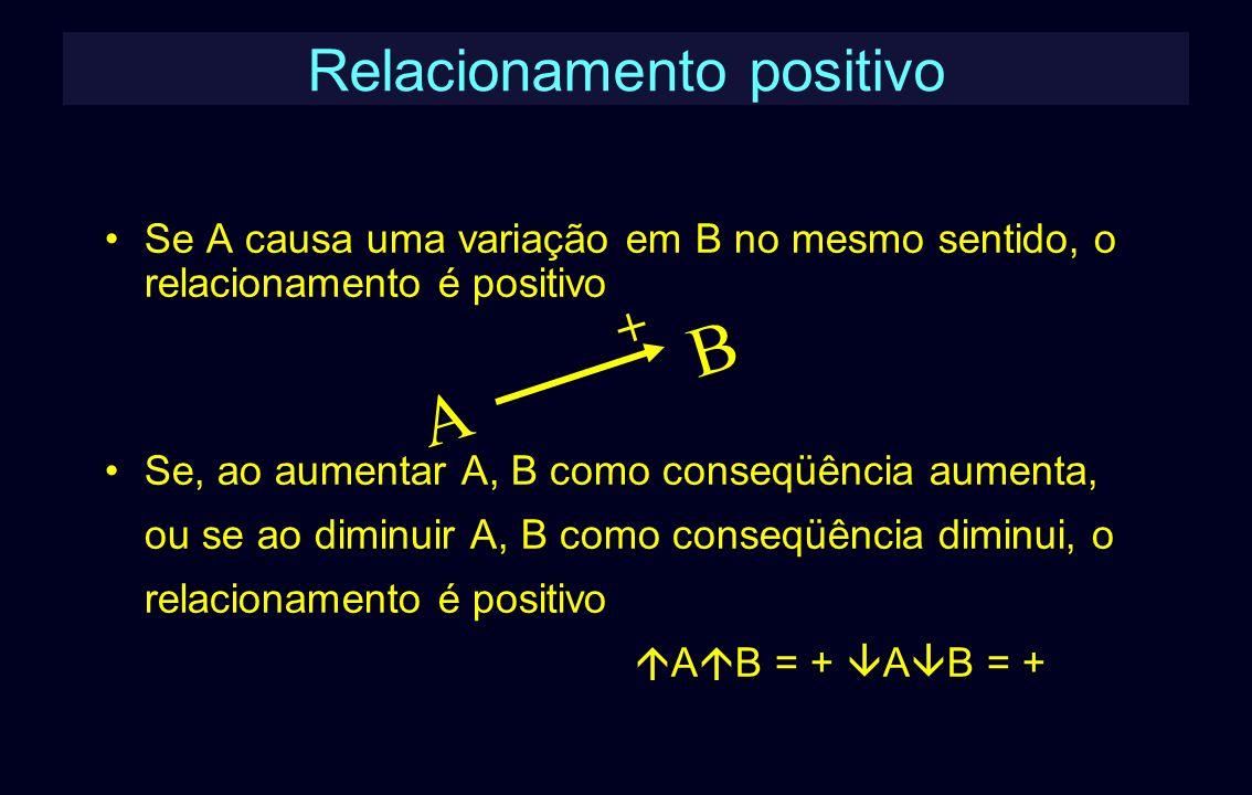 Relacionamento positivo