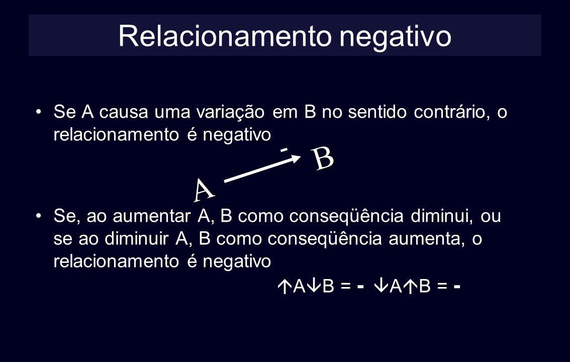 Relacionamento negativo