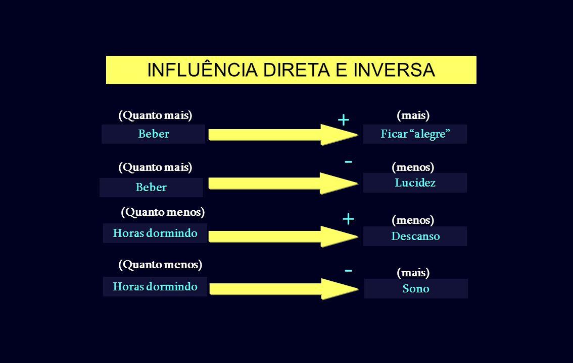 INFLUÊNCIA DIRETA E INVERSA