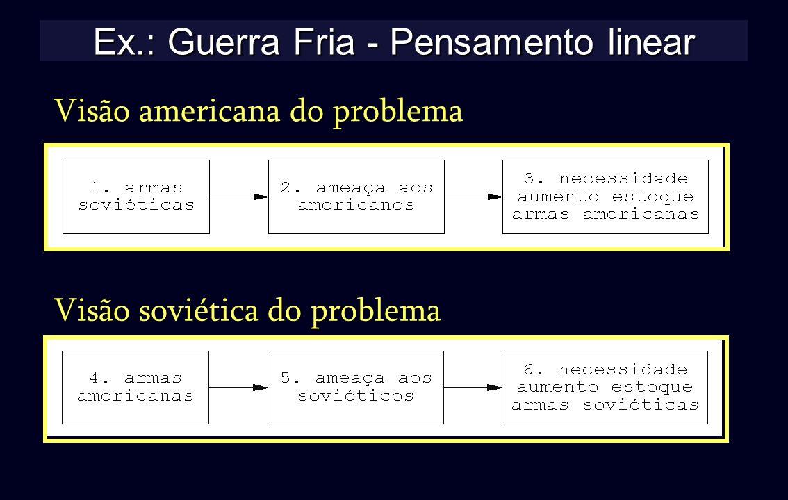 Ex.: Guerra Fria - Pensamento linear