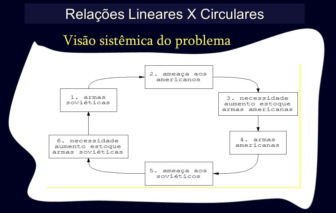 Relações Lineares X Circulares