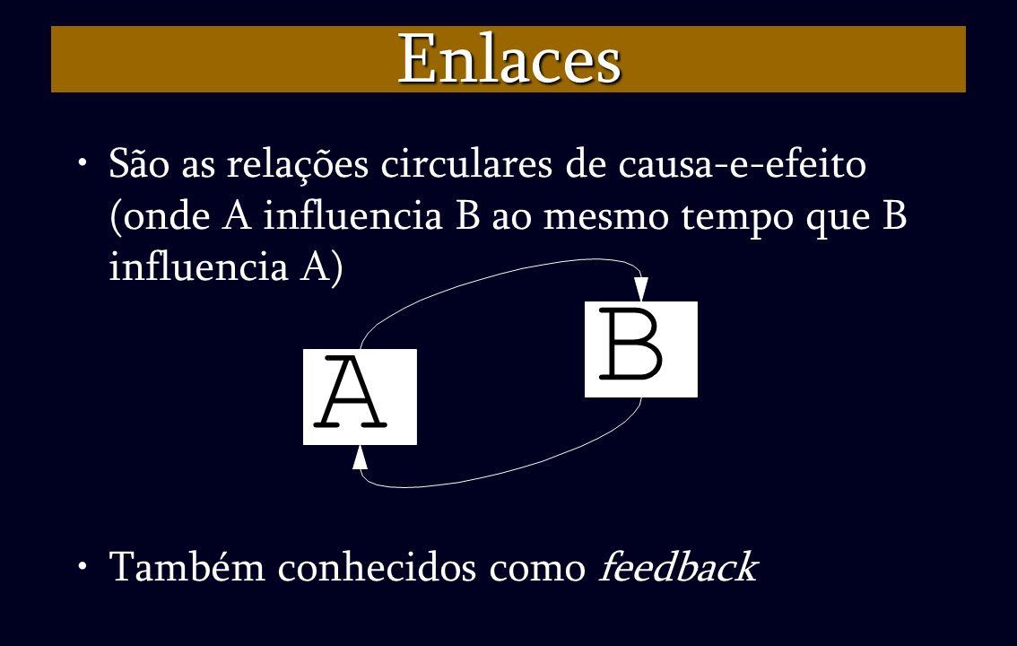 Enlaces São as relações circulares de causa-e-efeito (onde A influencia B ao mesmo tempo que B influencia A)