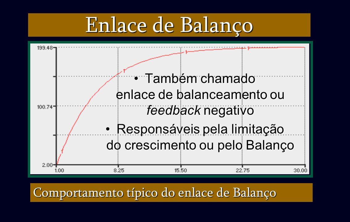Enlace de Balanço Também chamado enlace de balanceamento ou feedback negativo. Responsáveis pela limitação do crescimento ou pelo Balanço.
