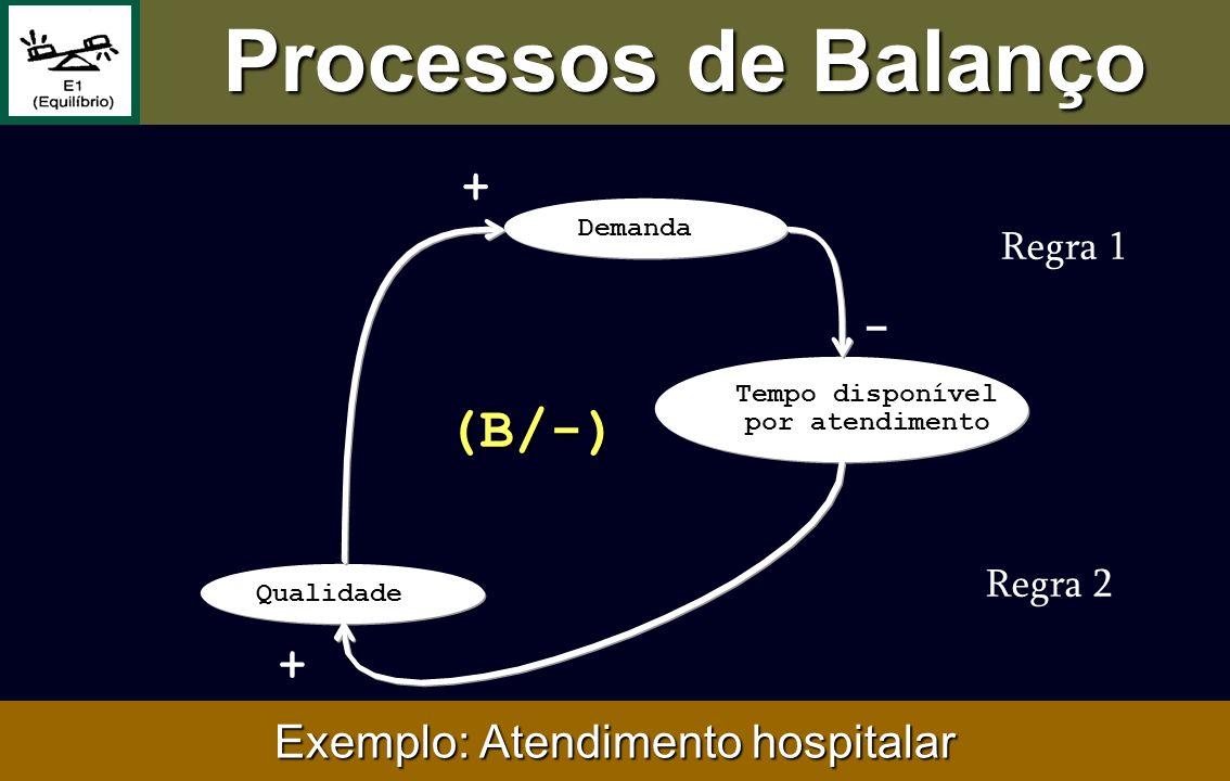 Exemplo: Atendimento hospitalar