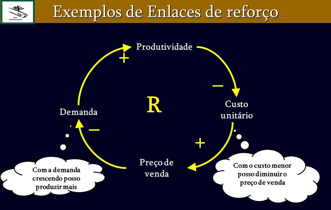 R + _ _ + Exemplos de Enlaces de reforço Produtividade Custo unitário