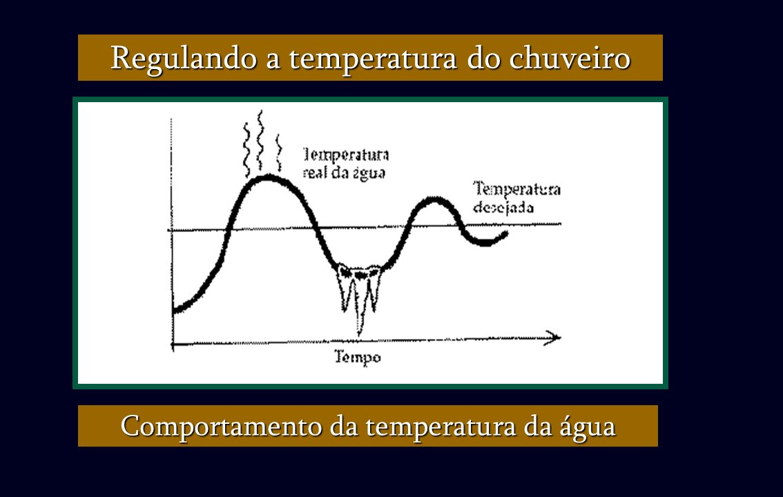 Regulando a temperatura do chuveiro