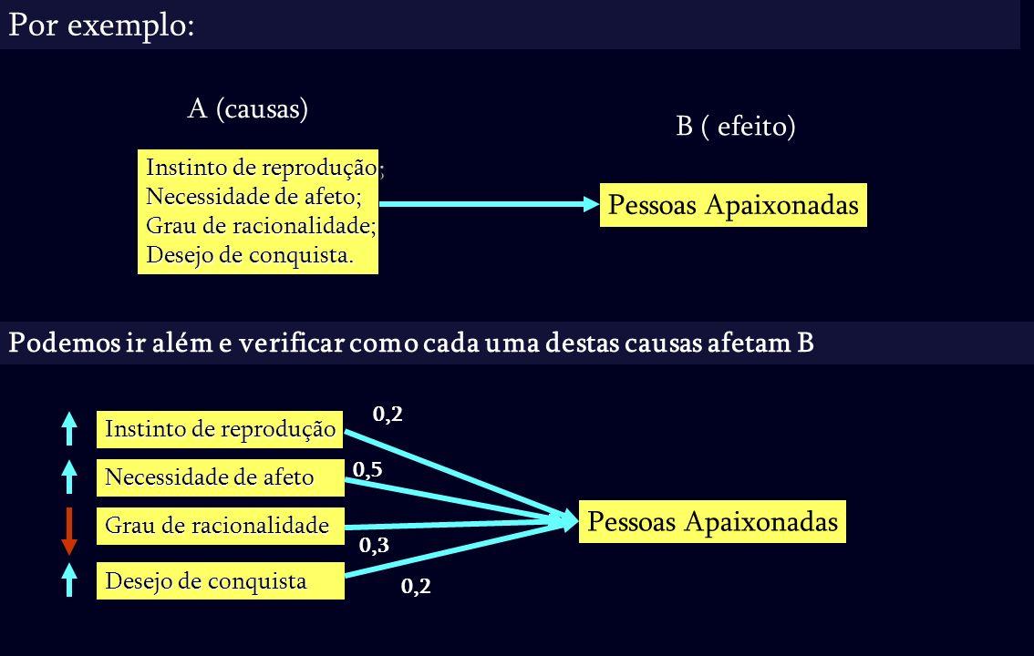 Por exemplo: A (causas) B ( efeito) Pessoas Apaixonadas