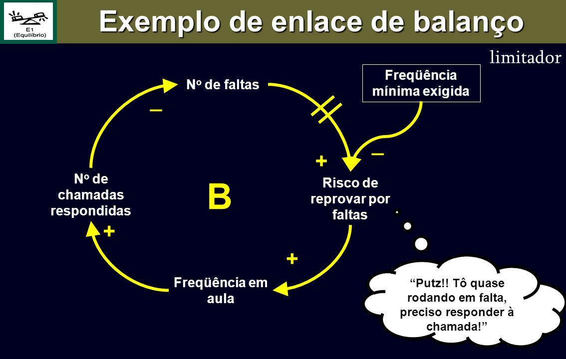 B Exemplo de enlace de balanço _ _ + + + limitador