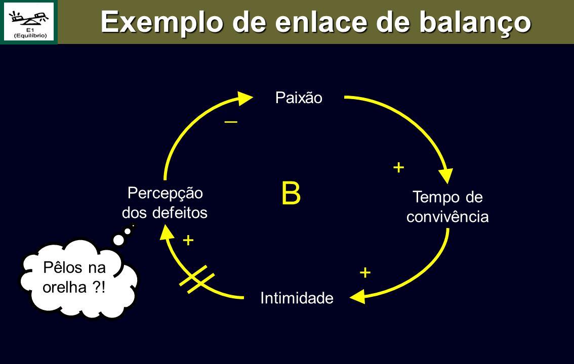 Exemplo de enlace de balanço