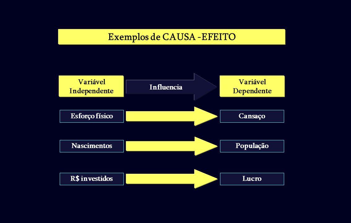 Exemplos de CAUSA -EFEITO Variável Independente