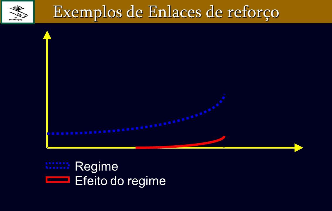 Exemplos de Enlaces de reforço