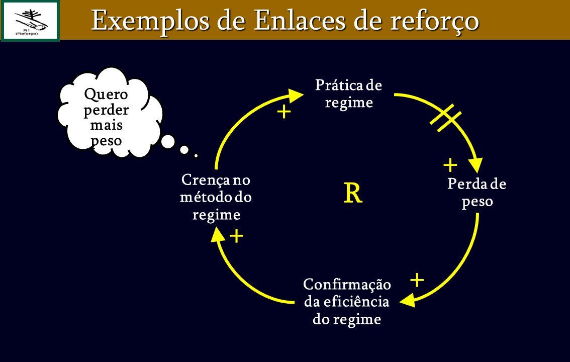 Confirmação da eficiência do regime Crença no método do regime