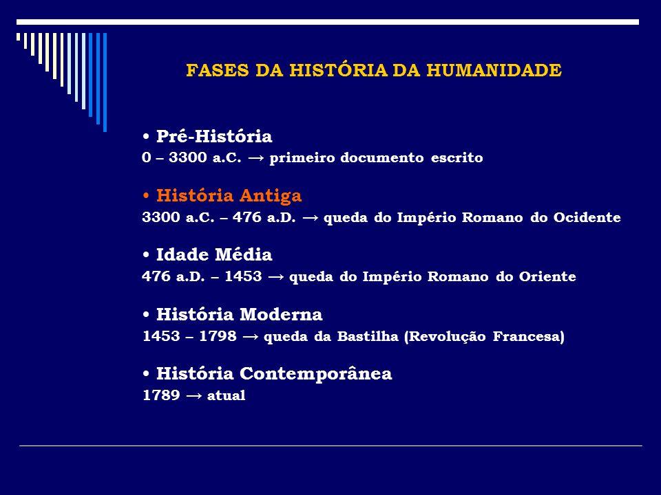 FASES DA HISTÓRIA DA HUMANIDADE