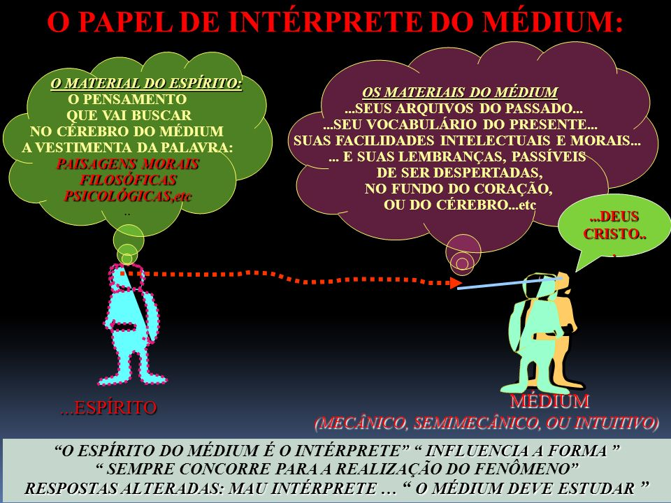 O PAPEL DE INTÉRPRETE DO MÉDIUM:
