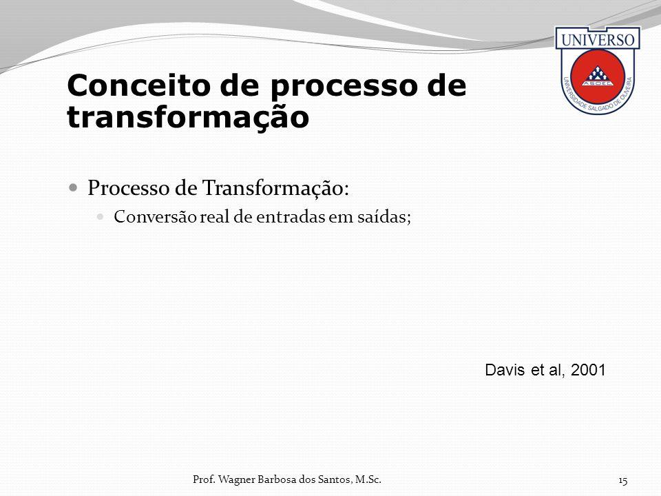 Conceito de processo de transformação
