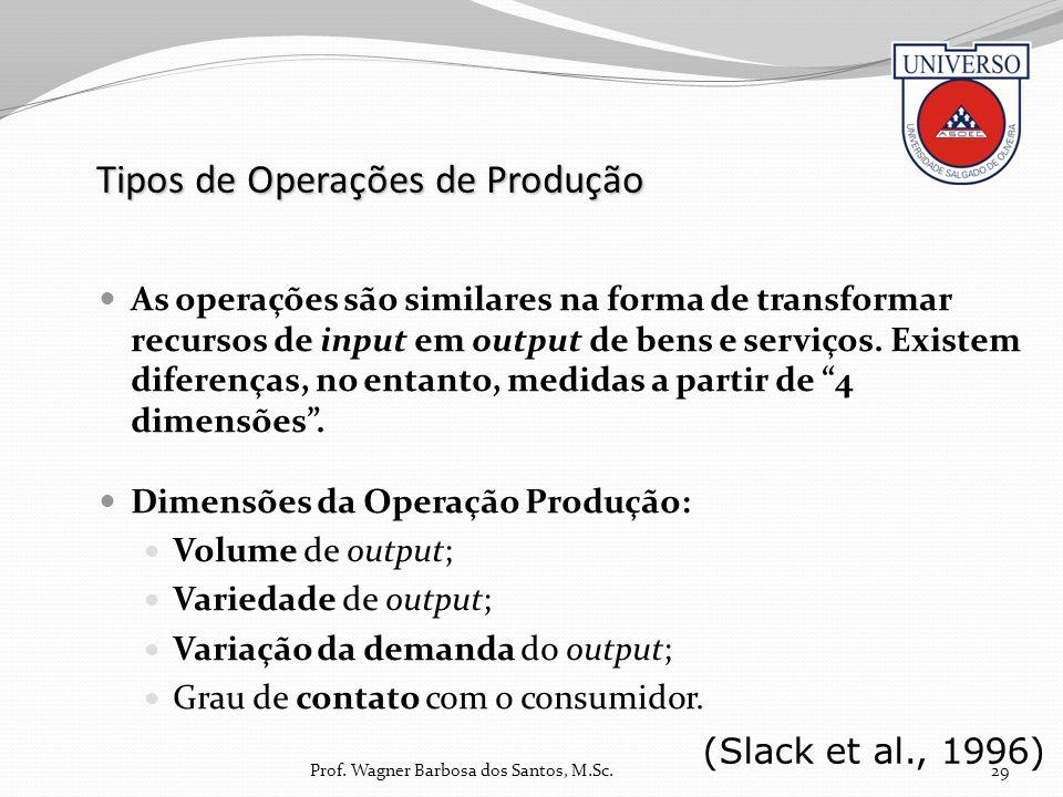 Tipos de Operações de Produção