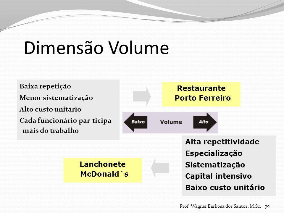 Restaurante Porto Ferreiro Lanchonete McDonald´s