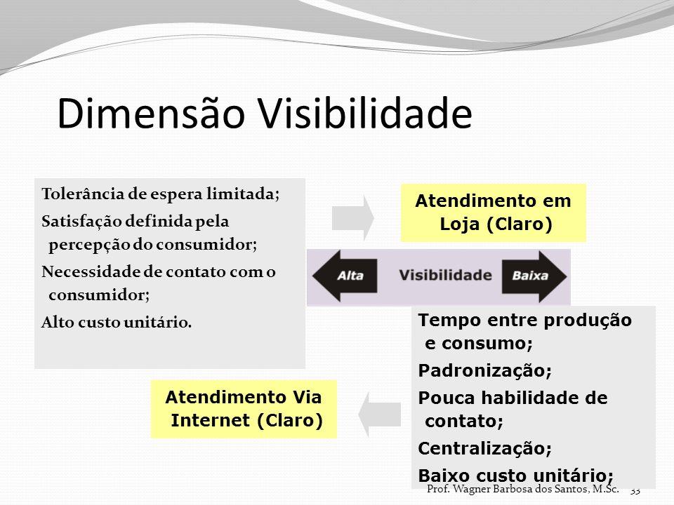 Dimensão Visibilidade
