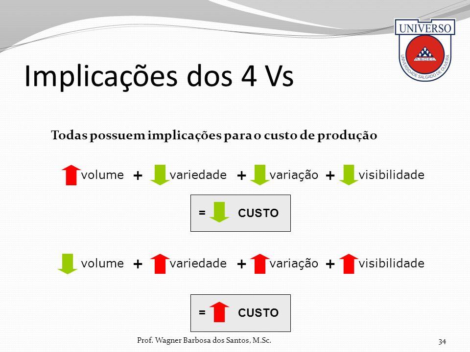 Implicações dos 4 Vs Todas possuem implicações para o custo de produção. volume. + variedade. +