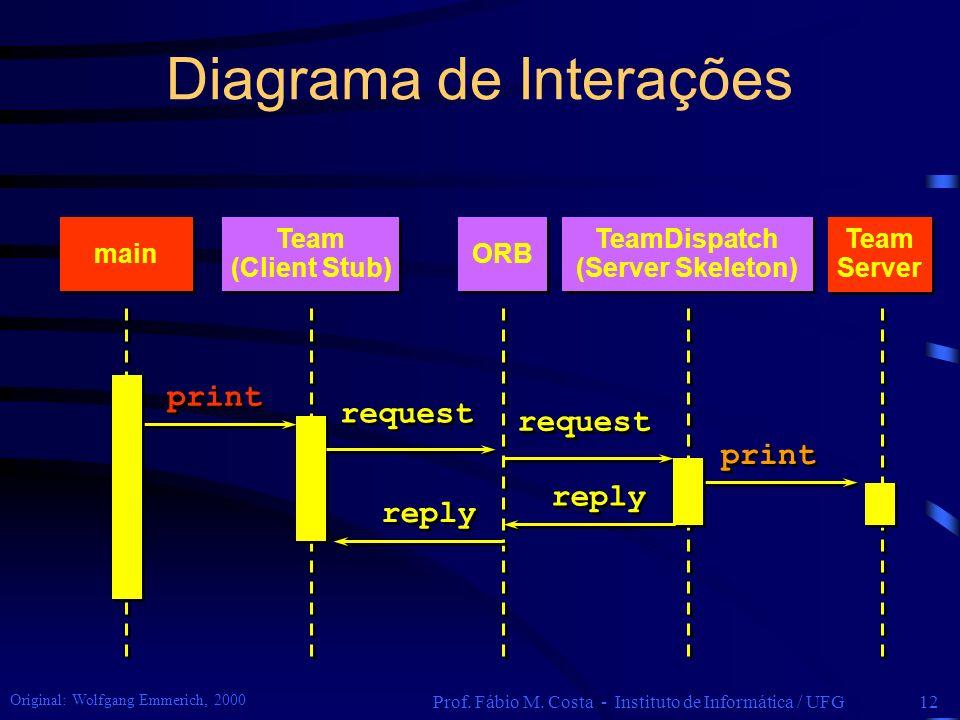 Diagrama de Interações