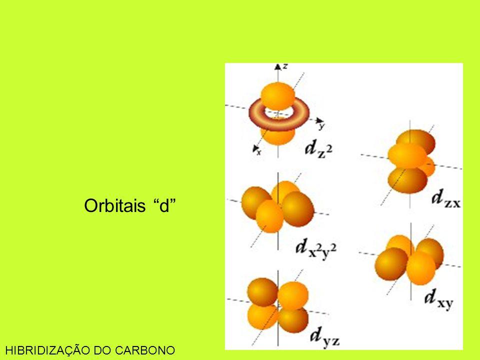 Orbitais d HIBRIDIZAÇÃO DO CARBONO