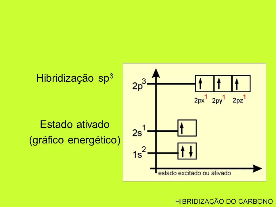 Hibridização sp3 Estado ativado (gráfico energético)