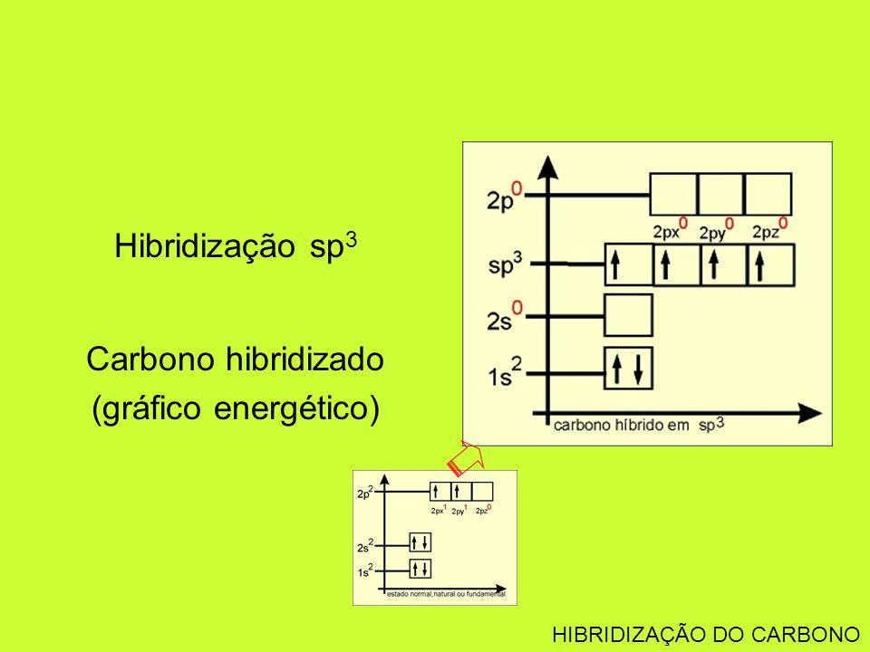 Hibridização sp3 Carbono hibridizado (gráfico energético)
