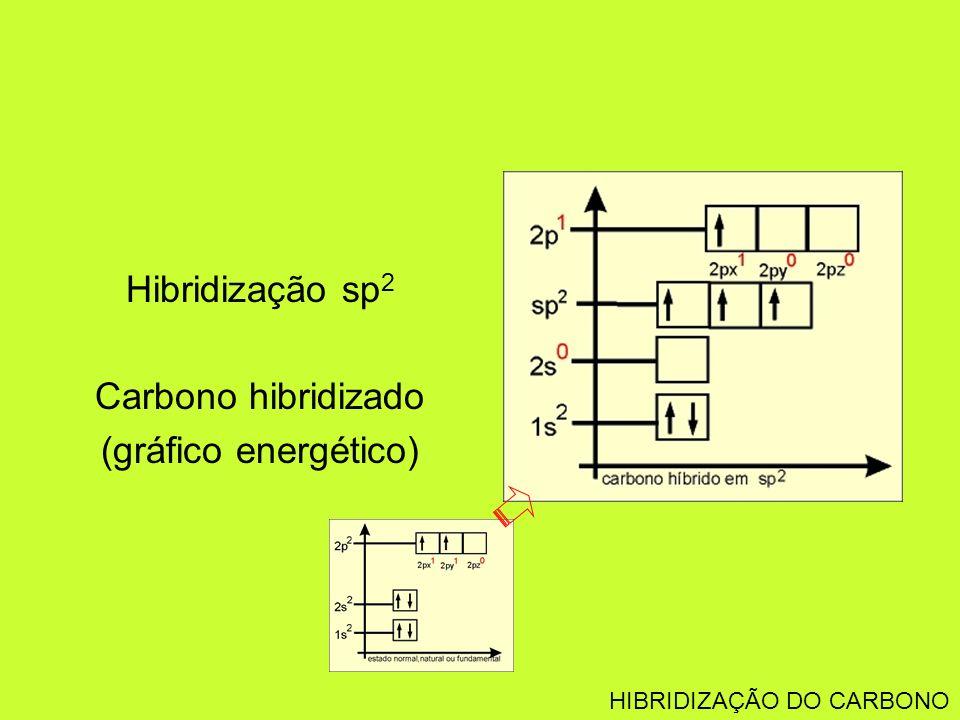 Hibridização sp2 Carbono hibridizado (gráfico energético)