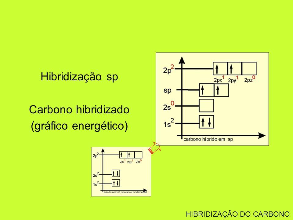 Hibridização sp Carbono hibridizado (gráfico energético)