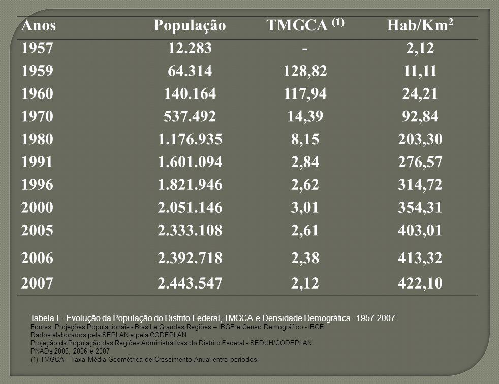 Anos População TMGCA (1) Hab/Km2 1957 12.283 - 2,12 1959 64.314 128,82