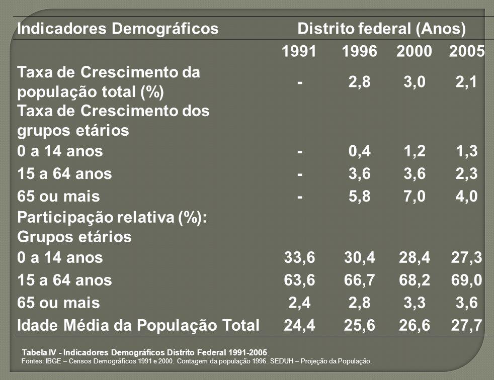 Distrito federal (Anos)