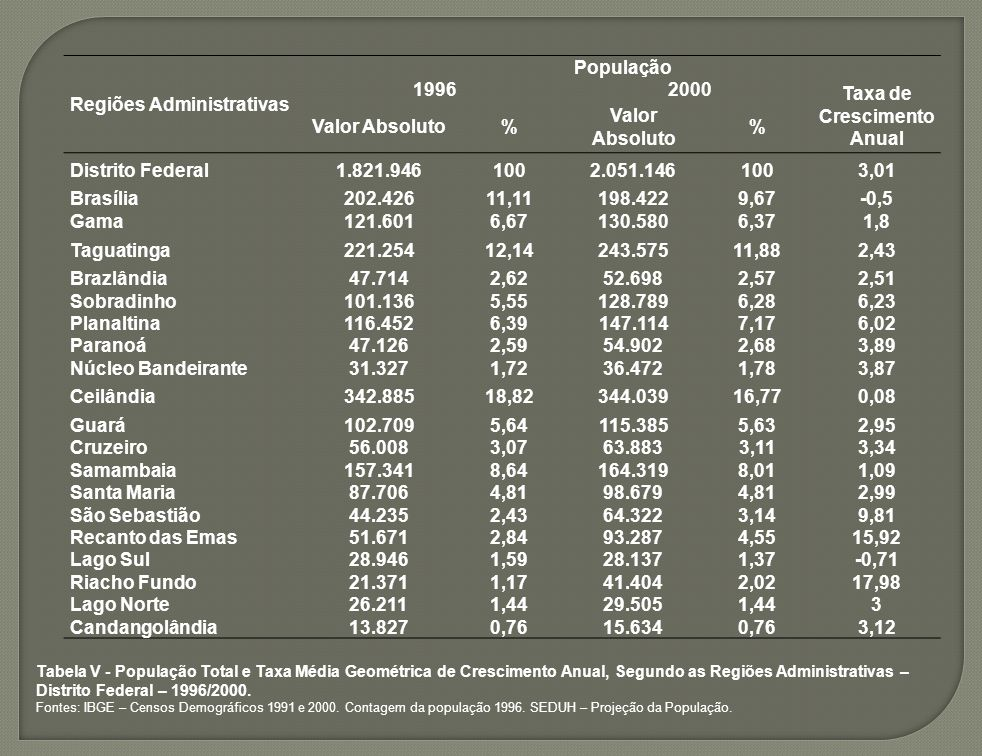 Taxa de Crescimento Anual