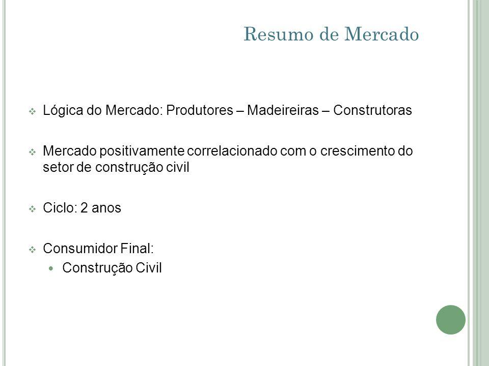 Resumo de MercadoLógica do Mercado: Produtores – Madeireiras – Construtoras.