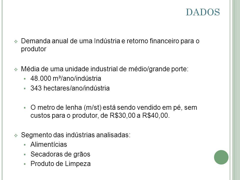 DADOSDemanda anual de uma Indústria e retorno financeiro para o produtor. Média de uma unidade industrial de médio/grande porte: