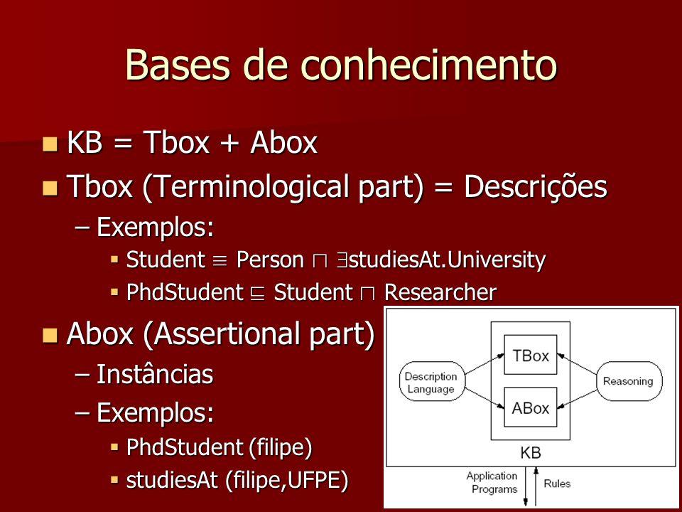 Bases de conhecimento KB = Tbox + Abox