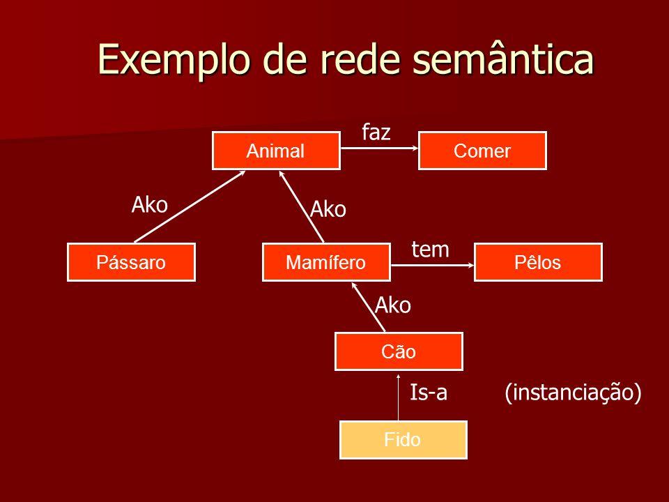 Exemplo de rede semântica