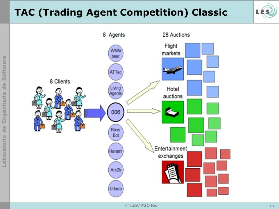 TAC (Trading Agent Competition) Classic
