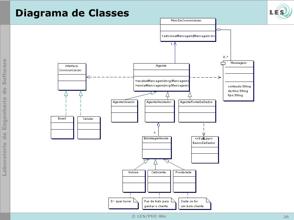 Diagrama de Classes © LES/PUC-Rio