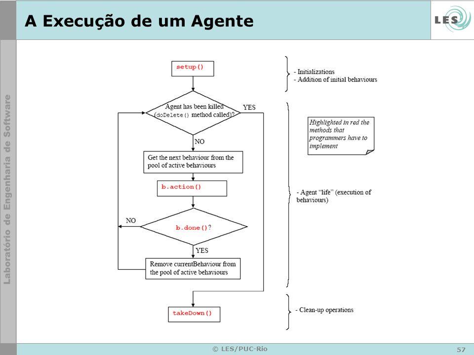 A Execução de um Agente © LES/PUC-Rio