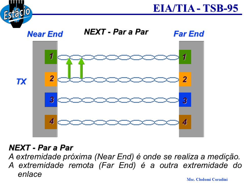 NEXT - Par a Par Near End. Far End. 1. 1. 2. TX. 2. 3. 3. 4. 4. NEXT - Par a Par.