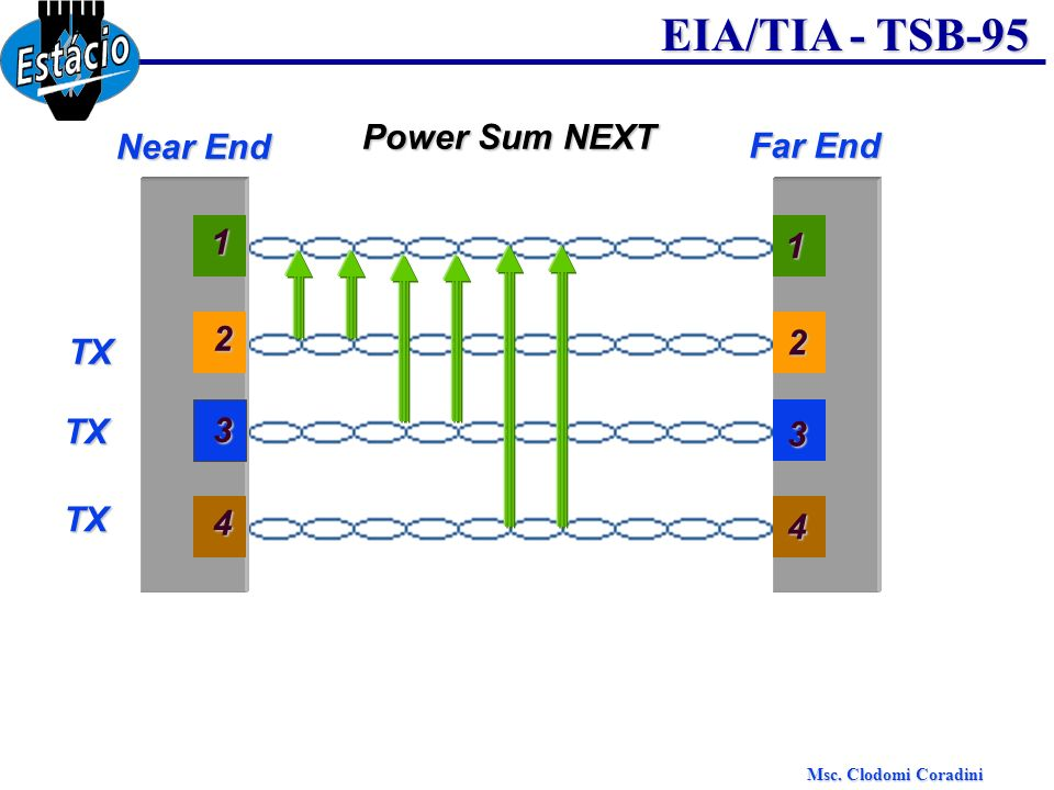 Power Sum NEXT Near End Far End 1 1 2 TX 2 TX 3 3 TX 4 4