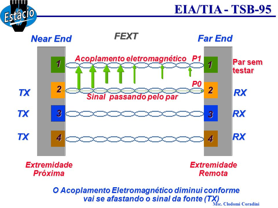FEXT Near End Far End 1 1 2 TX 2 RX TX 3 RX 3 TX RX 4 4