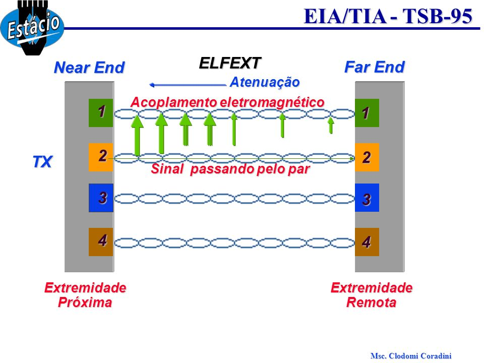 ELFEXT Near End Far End 1 1 2 2 TX 3 3 4 4 Atenuação