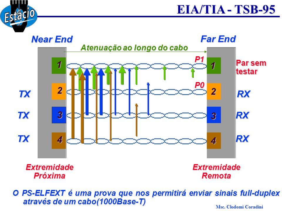 Near End Far End 1 1 2 TX 2 RX TX 3 RX 3 TX RX 4 4