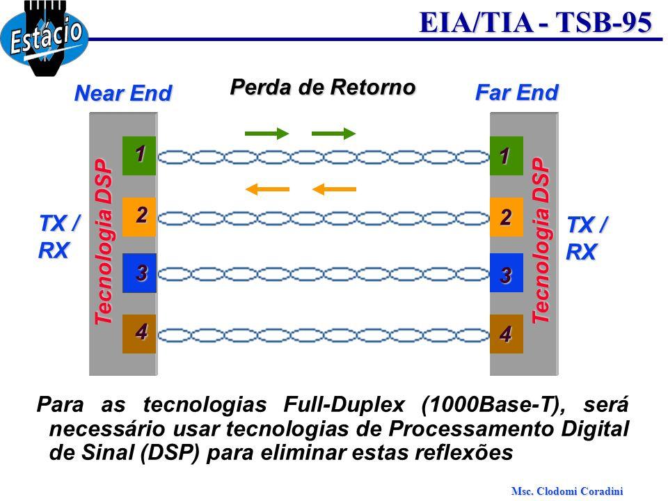 Perda de Retorno Near End. Far End. 1. 1. 2. TX / RX. 2. TX / RX. Tecnologia DSP. Tecnologia DSP.