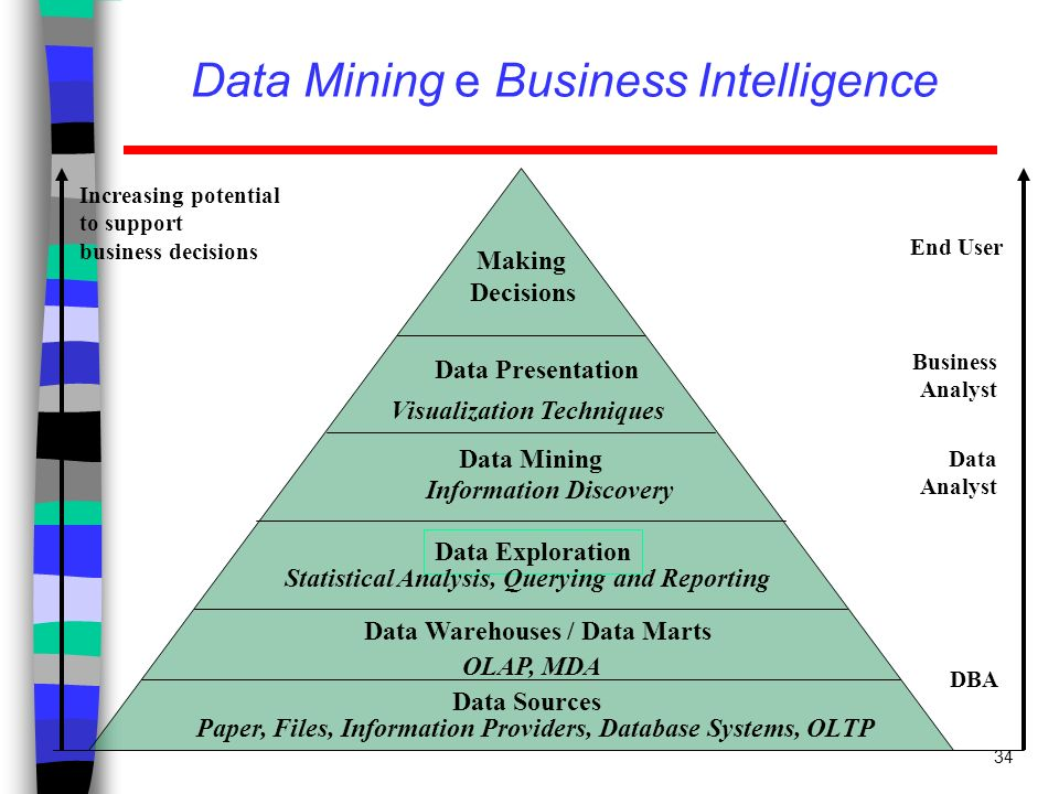Data Mining e Business Intelligence