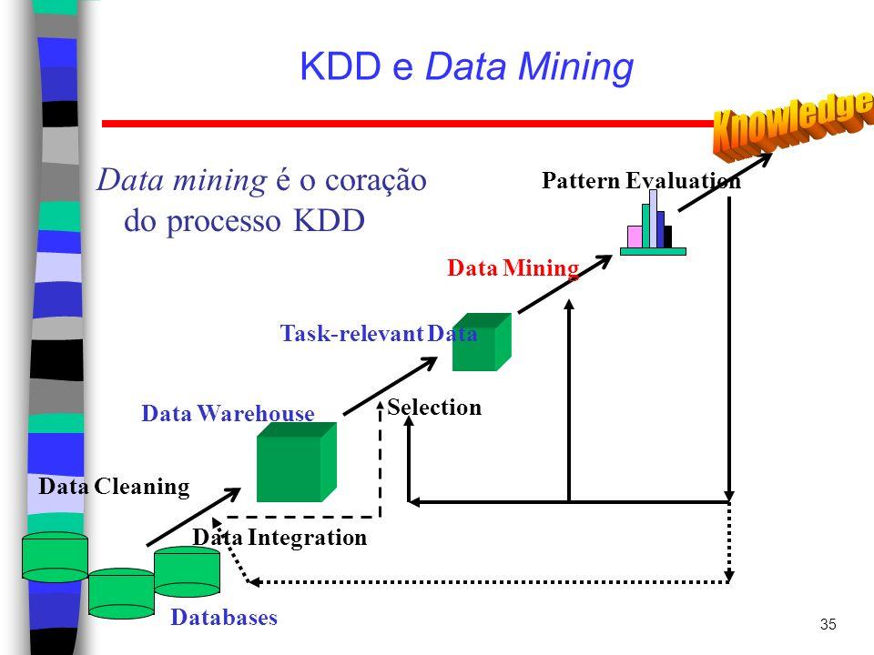 KDD e Data Mining Knowledge Data mining é o coração do processo KDD