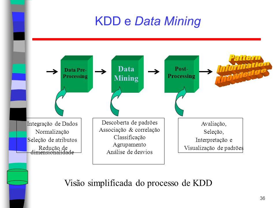 KDD e Data Mining Pattern Information Knowledge