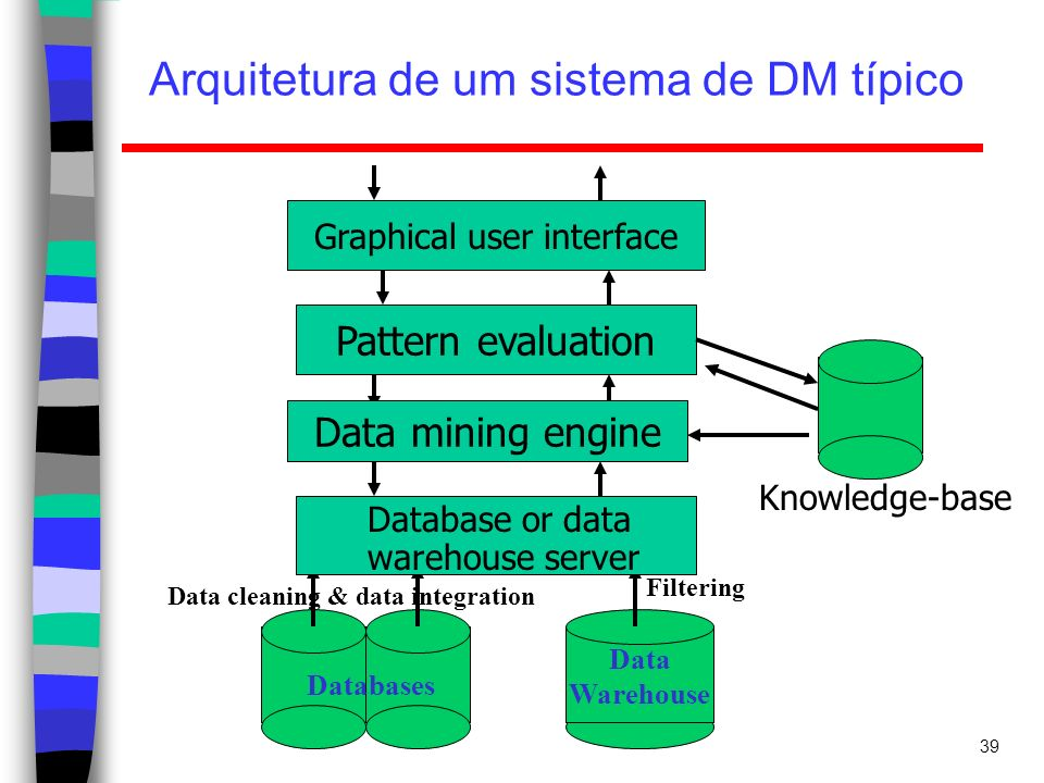 Arquitetura de um sistema de DM típico